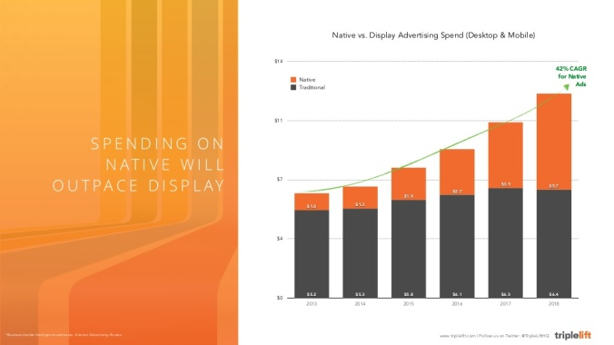 2015-state-of-native-advertising-trends-